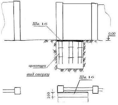 Схема установки закладного элемента в яму