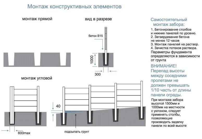 Монтаж конструктивных элементов бетонного забора