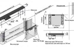 Схема подготовки проема для монтажа откатных ворот