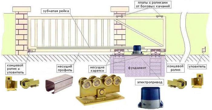 Общая схема откатных ворот с автоматикой
