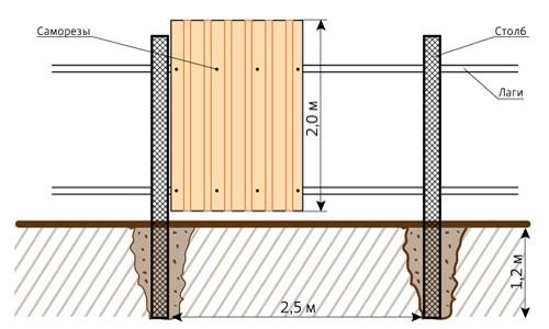 Для того чтобы не затруднялась работа по самостоятельному возведению забора из профнастила и предварительная разметка территории, необходимо расчистить полосу шириной в метр, где центральная линия – это будущий забор.