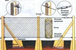 Схема устройства сетчатого забора