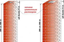 Схема столбов для забора из кирпича