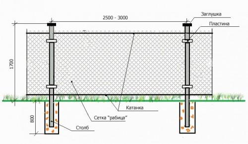Схема устройства забора из сетки рабицы