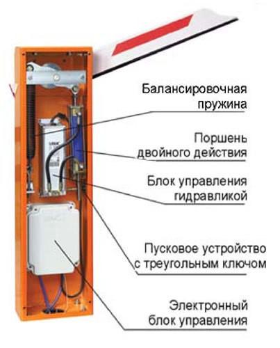 Внутреннее устройство шлагбаумного столба