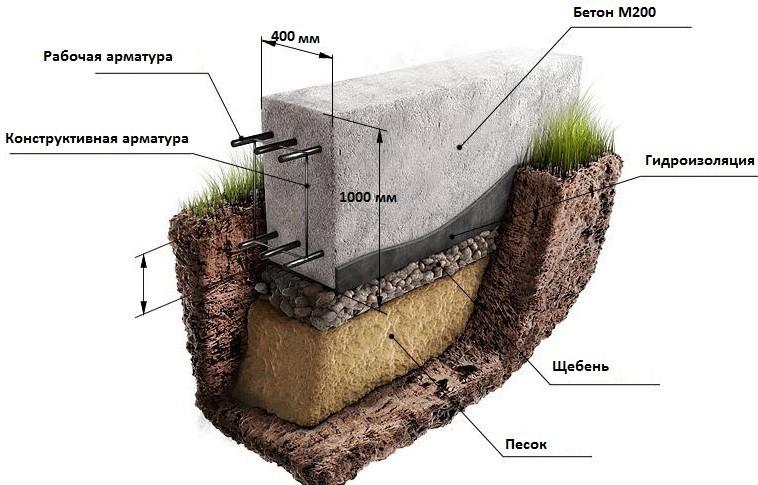 Kako vliti temelj pod ograjo