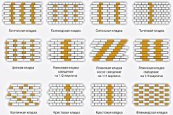 Схема кладки кирпичей забора