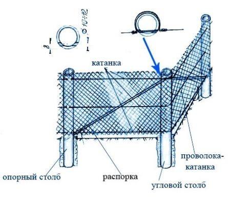 ustanovka-setka-rabiza