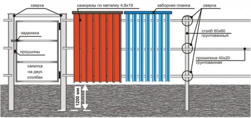 Пример устройства забора с металлическими столбами