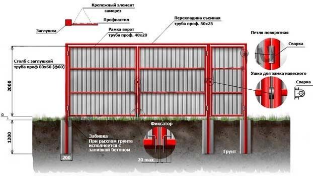 Схема установки распашных ворот из профнастила