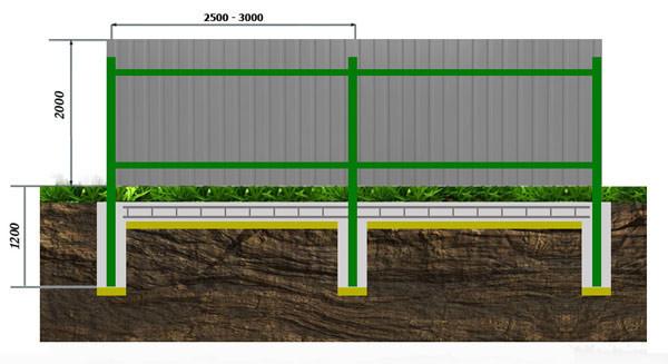 Забор из профнастила на ленточном фундаменте, схема