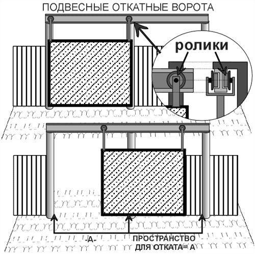 Монтаж навесных ворот