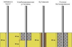 Способы установки столбов забора