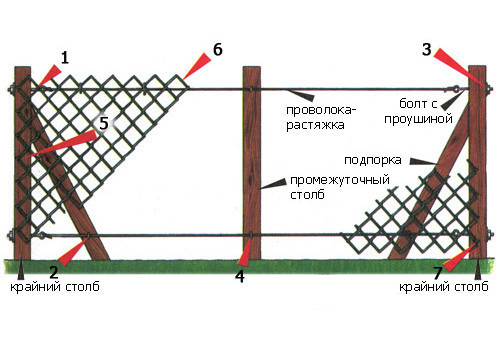 Установка столбов под сетку рабица 195