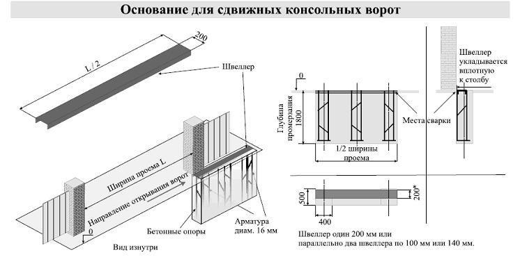 Схема подготовки бетонного основания для откатных ворот