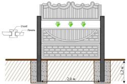 Схема бетонного забора.