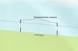 Традиционная ограда с высоким цоколем на участке с уклоном II; ступенчатый и параллельный склону варианты: а) общий вид; b) план фундамента; 1. точечный фундамент столба; 2. кирпичный или бетонный столб; 3. заводские сборные железобетонные блоки цоколя; 4. зазор (4-6 см); 5. глубина промерзания; 6. пролет ограды.
