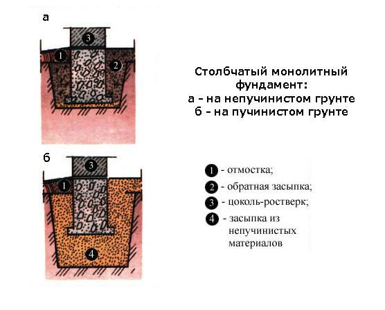 При большой глубине промерзания в пучинистых грунтах эффективны анкерные столбчатые железобетонные, монолитные либо сборные фундаменты.