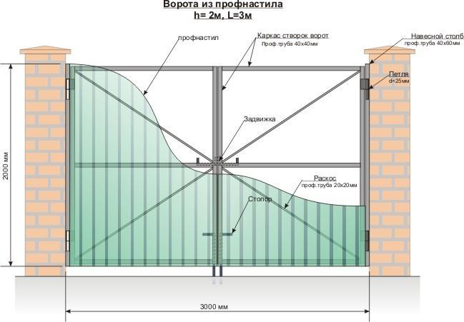 Схема обшивки ворот из профнастила