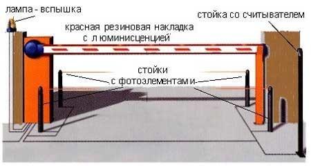 Схема шлагбаума.