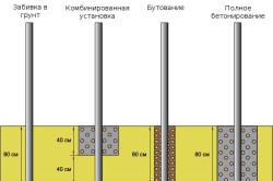 Способы установки столбов для забора