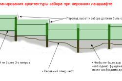 Схема установки забора из профнастила на неровном участке