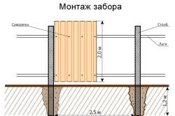 Схема монтажа забора из профнастила.