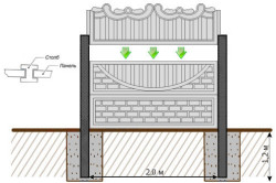 Схема установки декоративного бетонного забора.