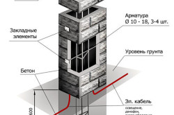 Устройство столба для бетонного забора.