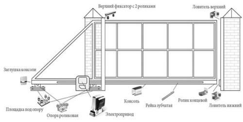 Пример устройства откатных ворот