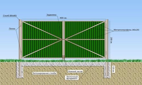 Схема ворот из металлического профиля