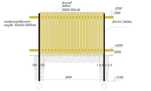 Схема устройства забора из реек