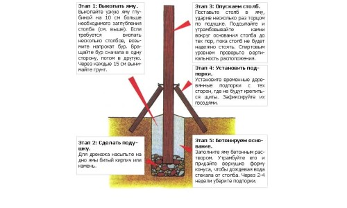 Этапы установки столба для забора