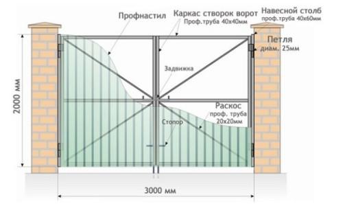 Пример устройства распашных ворот