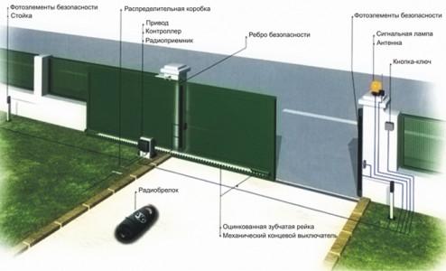 Автоматика для въездных ворот