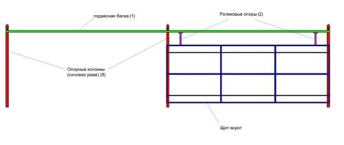 Схема подвесных ворот