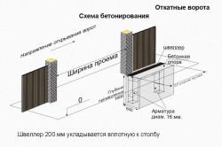 Схема бетонирования для автоматических откатных ворот