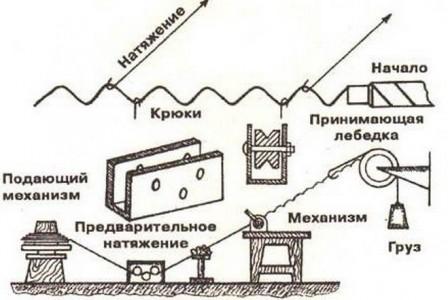 Схема механизма натяжения для плетения сетки рабица