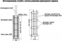 Схема бетонирования столба для распашных ворот с использованием арматуры