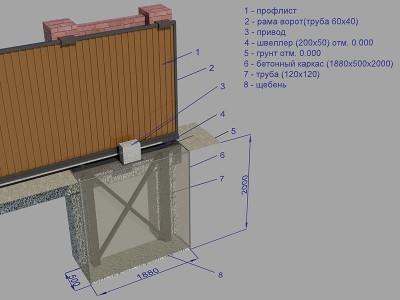 Схема фундамента откатных ворот