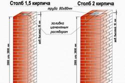 Схема устройства кирпичных столбов для заборов