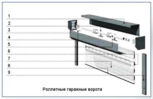 Конструкция роллетных ворот