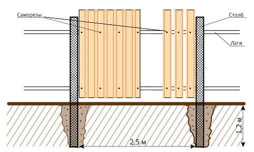 Монтаж металлического забора: схема крепления металлопрофиля или штакетин