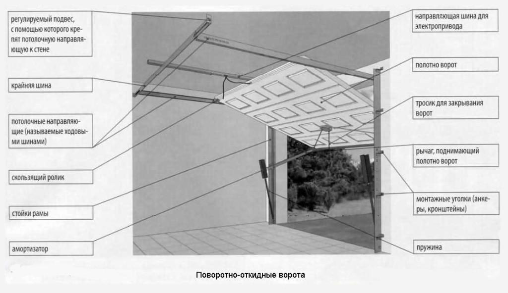 Схема поворотно-откидных ворот