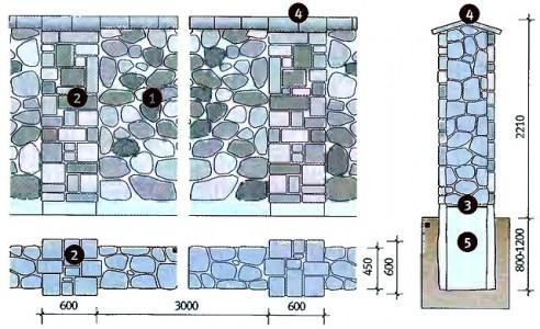 Пример устройства забора из камня: 1 — бутовый камень; 2 — столбы из тесаного камня; 3 — горизонтальная гидроизоляция стены; 4 — железобетонная шапка; 5 — бетонный фундамент