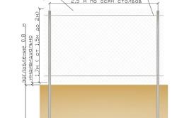 Схема установки забора из сетки Рабицы