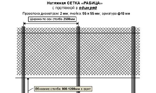 Схема забора из сетки Рабица.