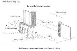Схема бетонирования основы откатных ворот