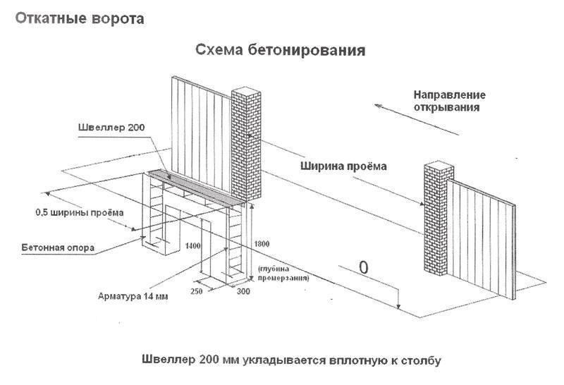 Монтаж столбов и рамы ворот