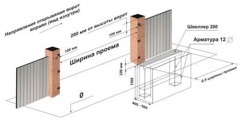 Схема бетонирования основания откатных ворот